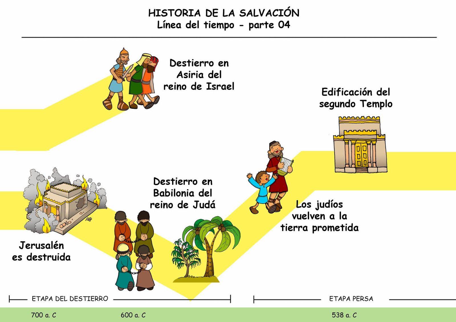 La Historia De La Salvacion Linea Del Tiempo Parte 4 Linea De Tiempo Biblia Catequesis Linea Del Tiempo