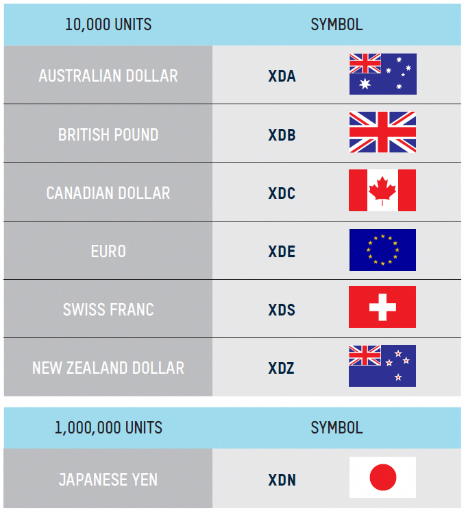 NZ Broker for Forex, Carbon, Equities, CFDs & Futures Trading