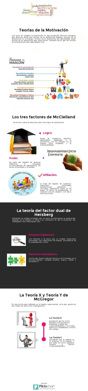 Motivacion | @Piktochart Infographic