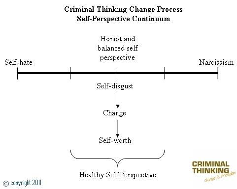 Criminal Thinking Product E The Mirror Of Self Disgust Ct Tmsd