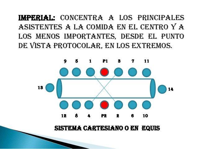 Taller etiqueta protocolo y ceremonial modales for Protocolo cubiertos mesa