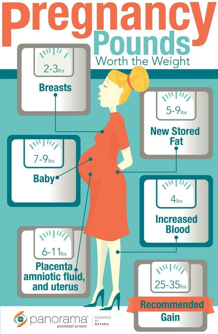 Try not to stress over pregnancy weight gain when i create a try not to stress over pregnancy weight gain nvjuhfo Image collections