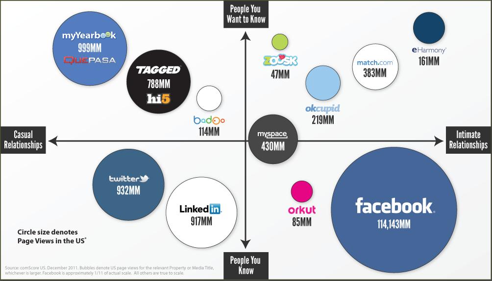data visualisering online dating