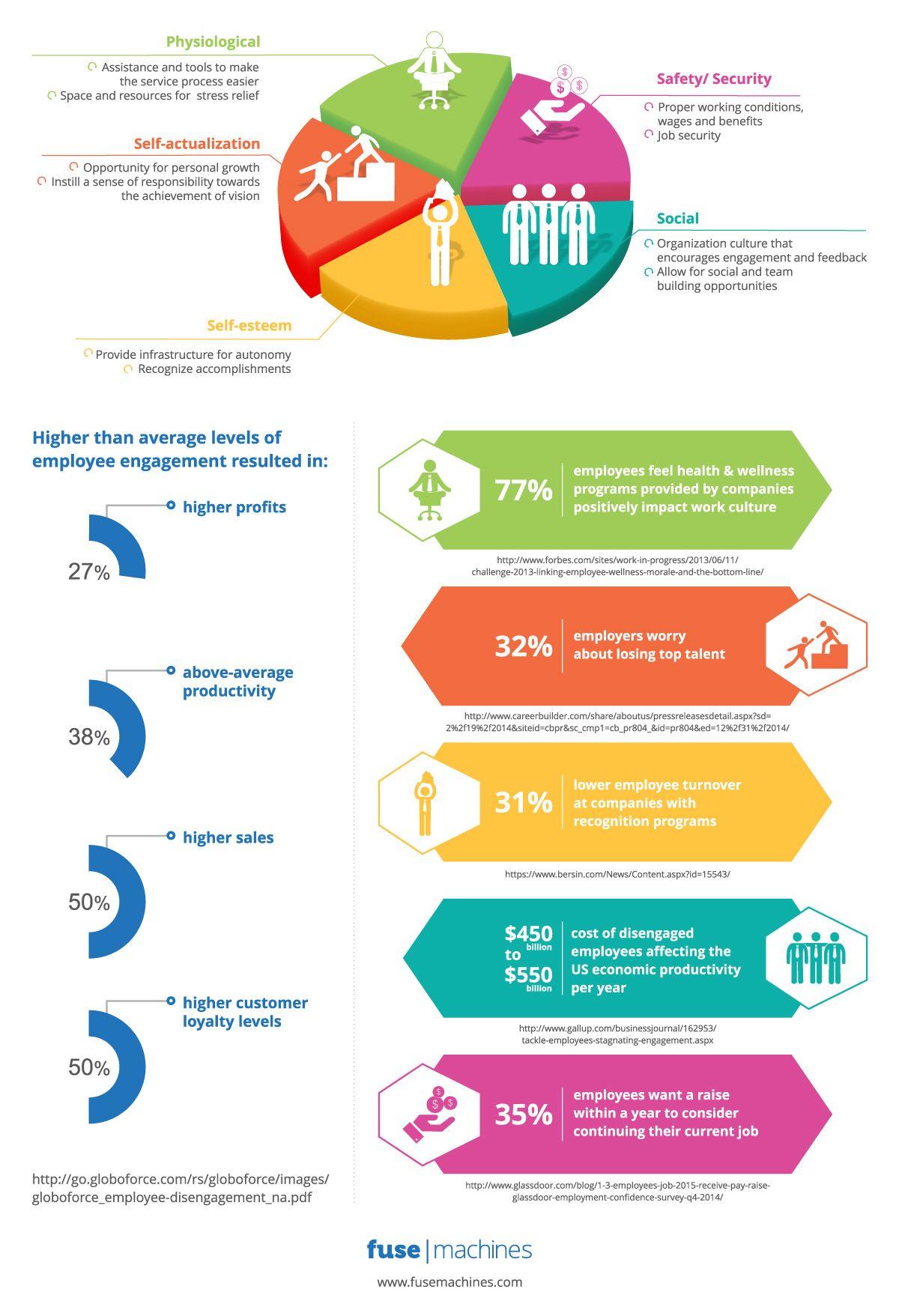Infographic on Motivating Customer Service Representatives