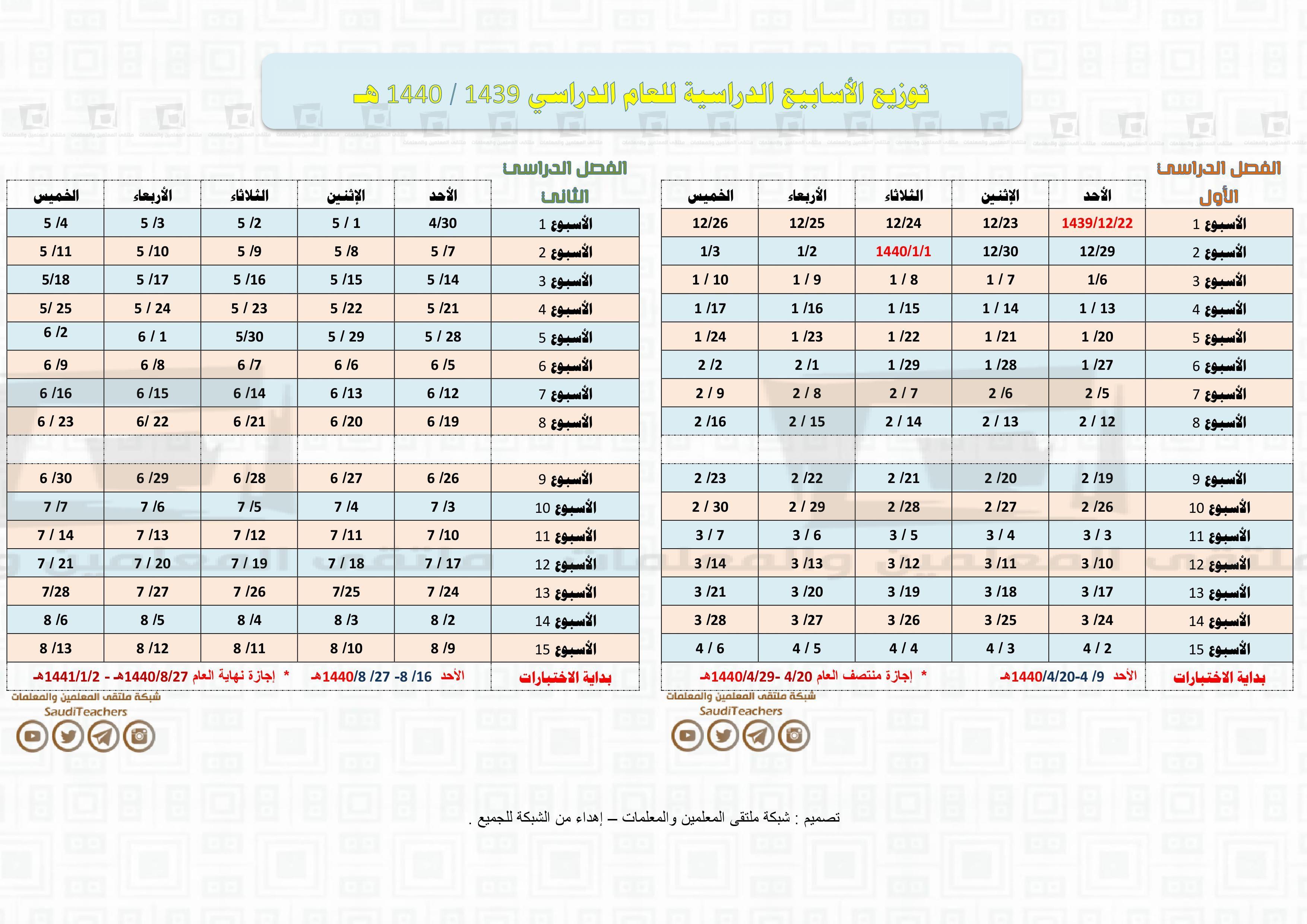 توزيع الأسابيع الدراسية فصل أول وفصل ثاني للعام الدراسي 1439 1440 هـ ملتقى المعلمين والمعلمات Search Periodic Table