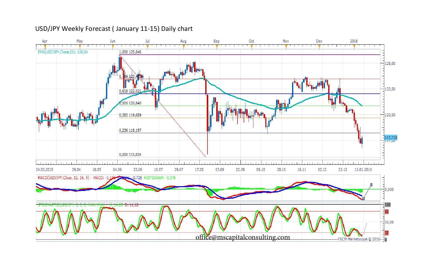 Forecast By Marius Ghisea Usd Jpy January 11 15 Weekly