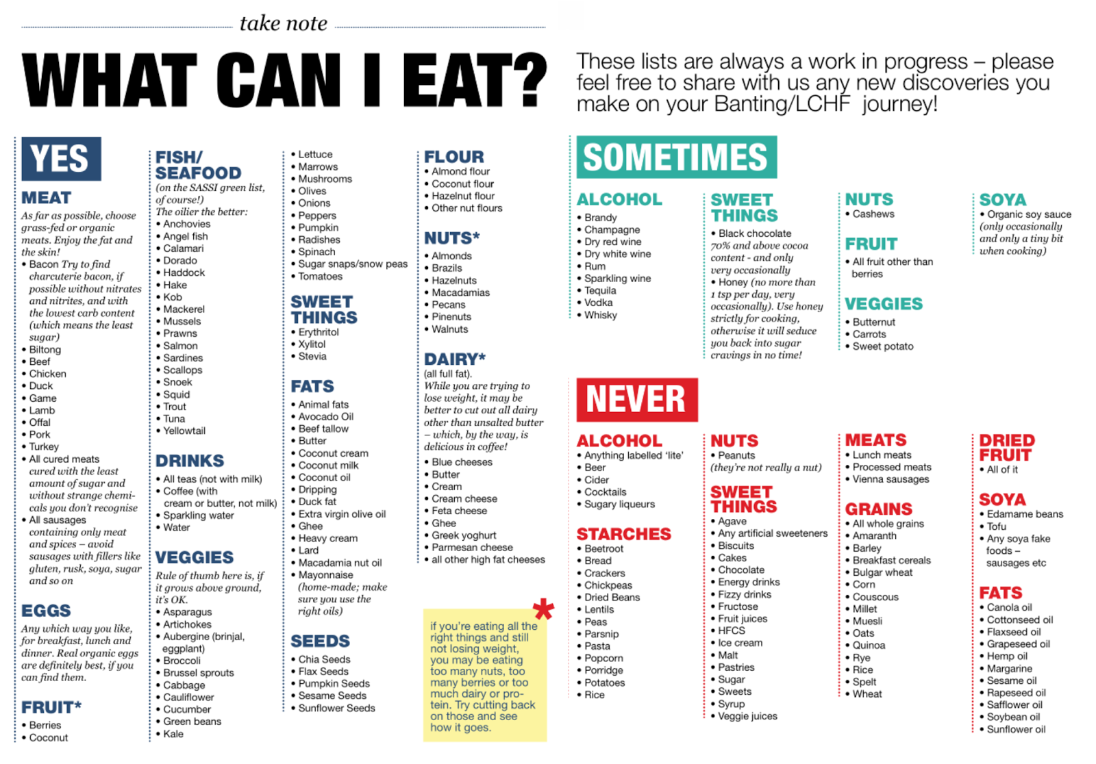 picture regarding No Carb Food List Printable named Small Carb Dinner System with PRINTABLE Keto Ketogenic Diet plan