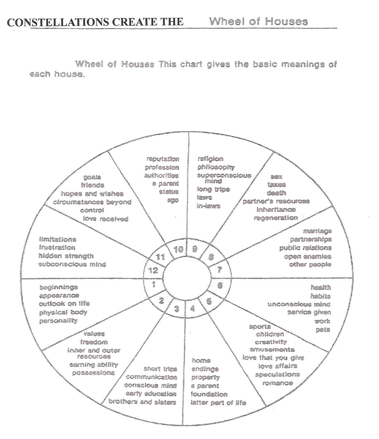 The 12 houses of a astrological charthoroscope and what they mean the 12 houses of a astrological charthoroscope and what they mean this would nvjuhfo Images