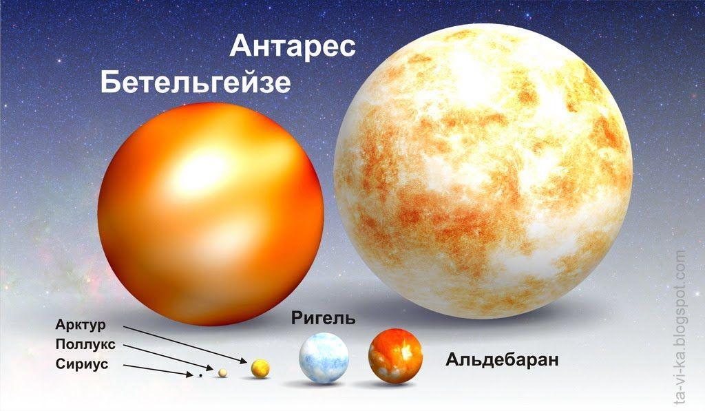 Размеры планет и звезд в сравнении фото