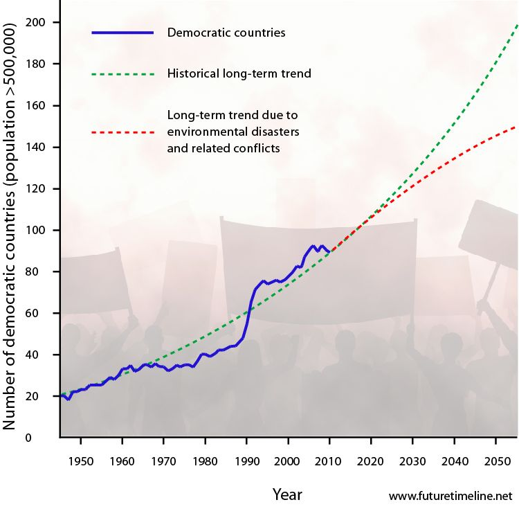 2050 Demographics Prediction Democracy Trend Future Timeline Graph Chart 2055 Life In 2050