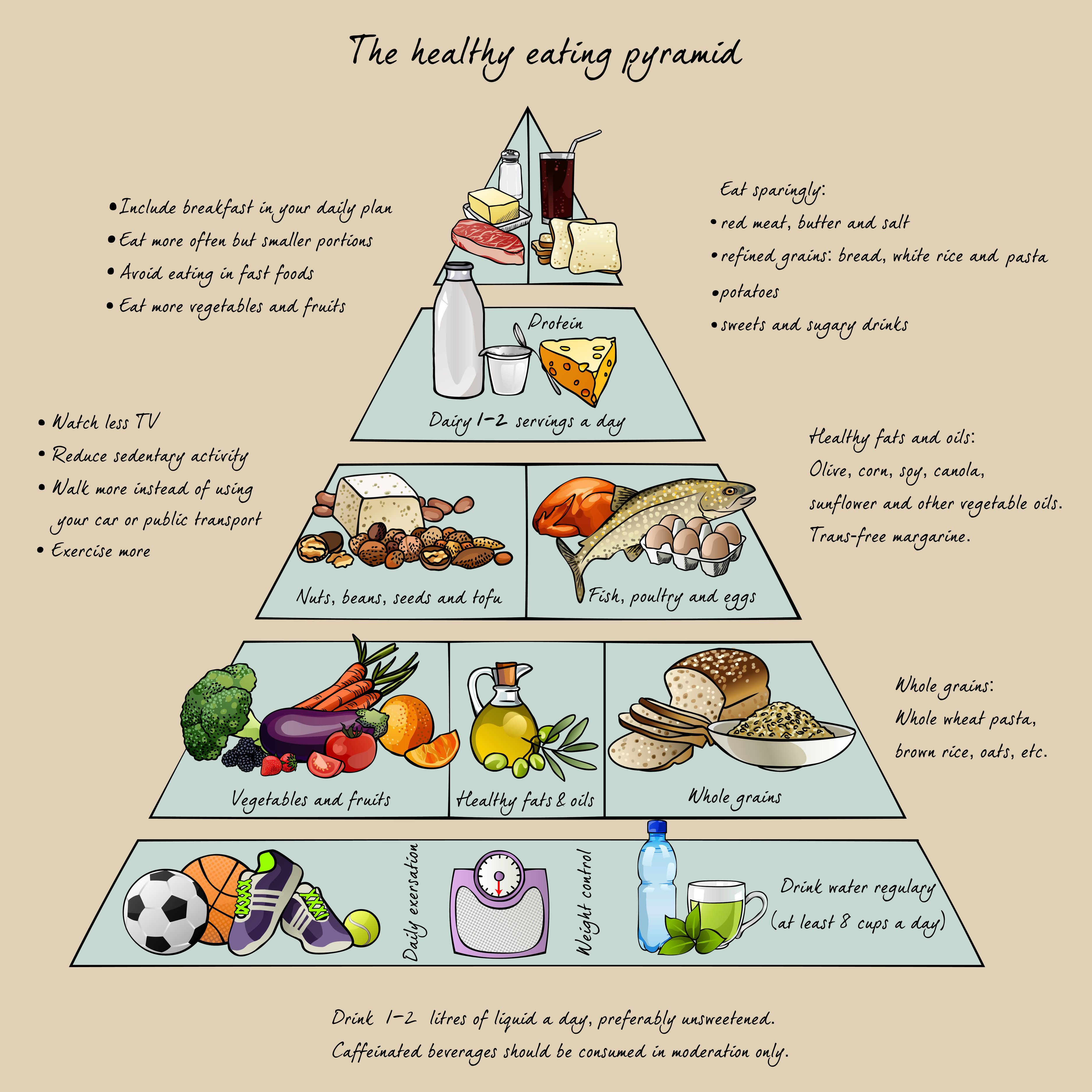Healthy Living Healthy eating pyramid, Benefits of