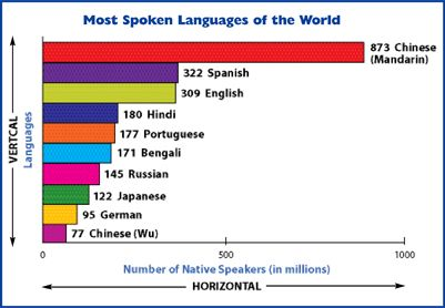 This Graph Show The Most Spoken Languages In The World Currently - Top five languages spoken in the world