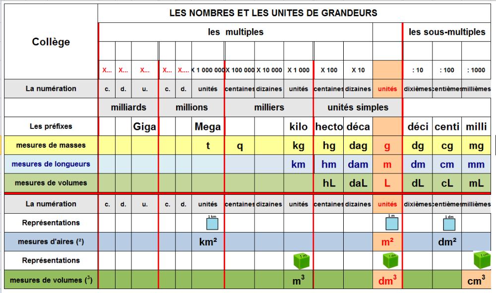 Tableau Des Grandeurs A Imprimer Recherche Google Mathematiques College Mathematiques Lecon De Maths