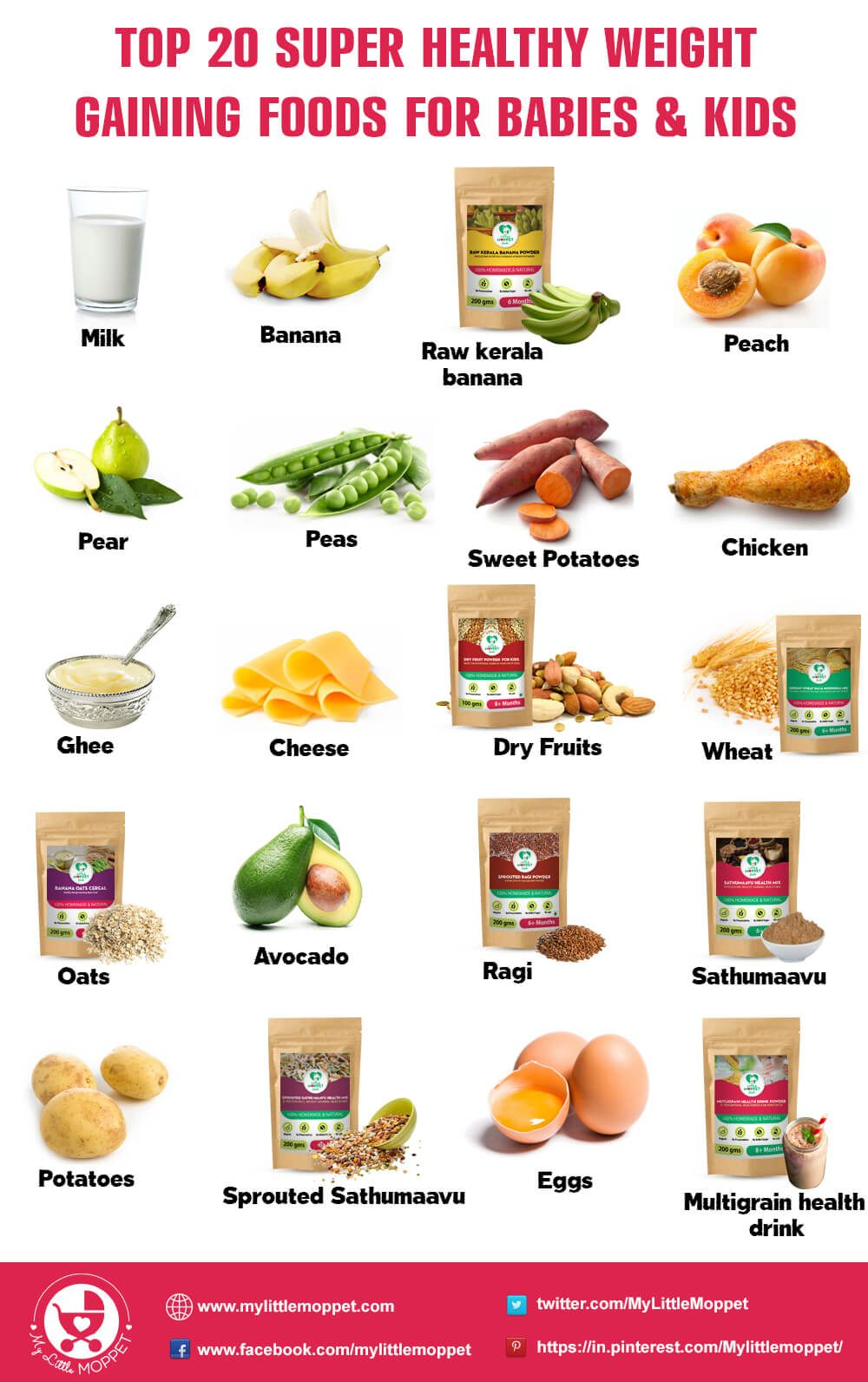 Pin on Nutrition Healthy Eating for Kids