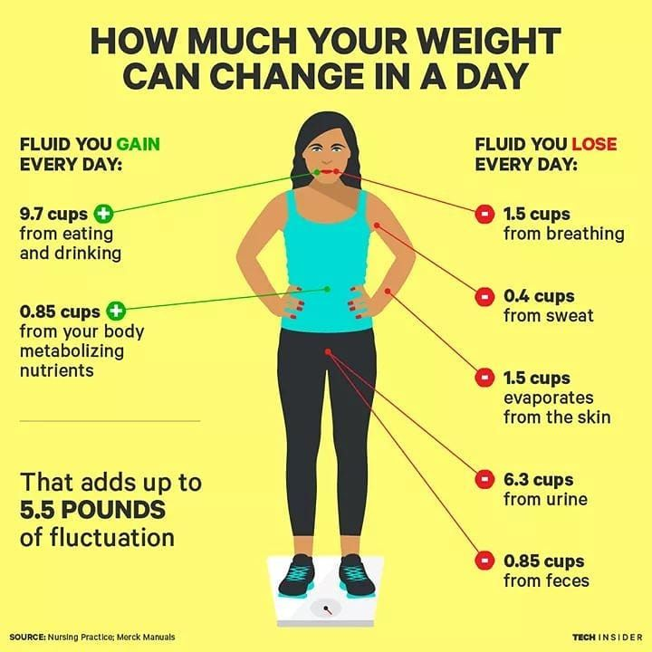Your weight naturally changes throughout the day... don't get so focused on the numbers 💛💪 #workoutm...