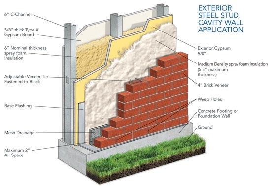wall / material / detail / insulation / steel | Exterior wall insulation, Exterior  wall panels, Wall exterior