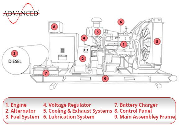 How Does an Electric Generator Work? | Power generator ... Dg Panel Wiring Diagram on electricians diagram, grounding diagram, troubleshooting diagram, telecommunications diagram, assembly diagram, installation diagram, plc diagram, rslogix diagram, drilling diagram, solar panels diagram, instrumentation diagram, panel wiring icon,