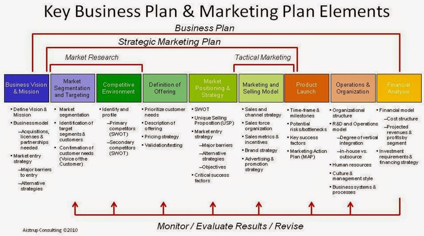best 25 business plan template ideas on pinterest startup