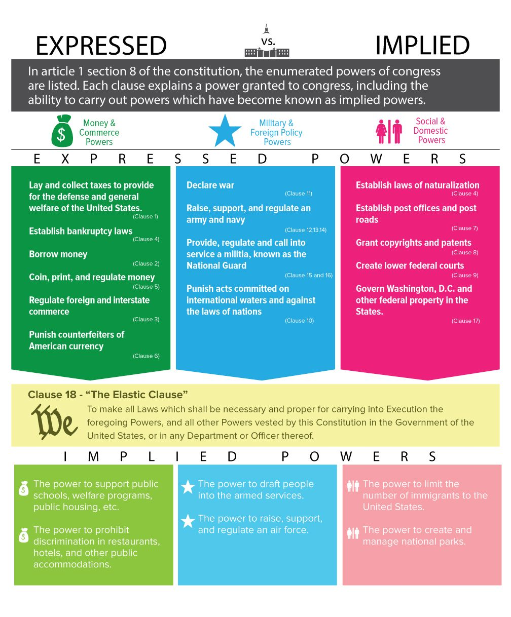 Expressed and Implied Powers   For the Classroom   Pinterest ...