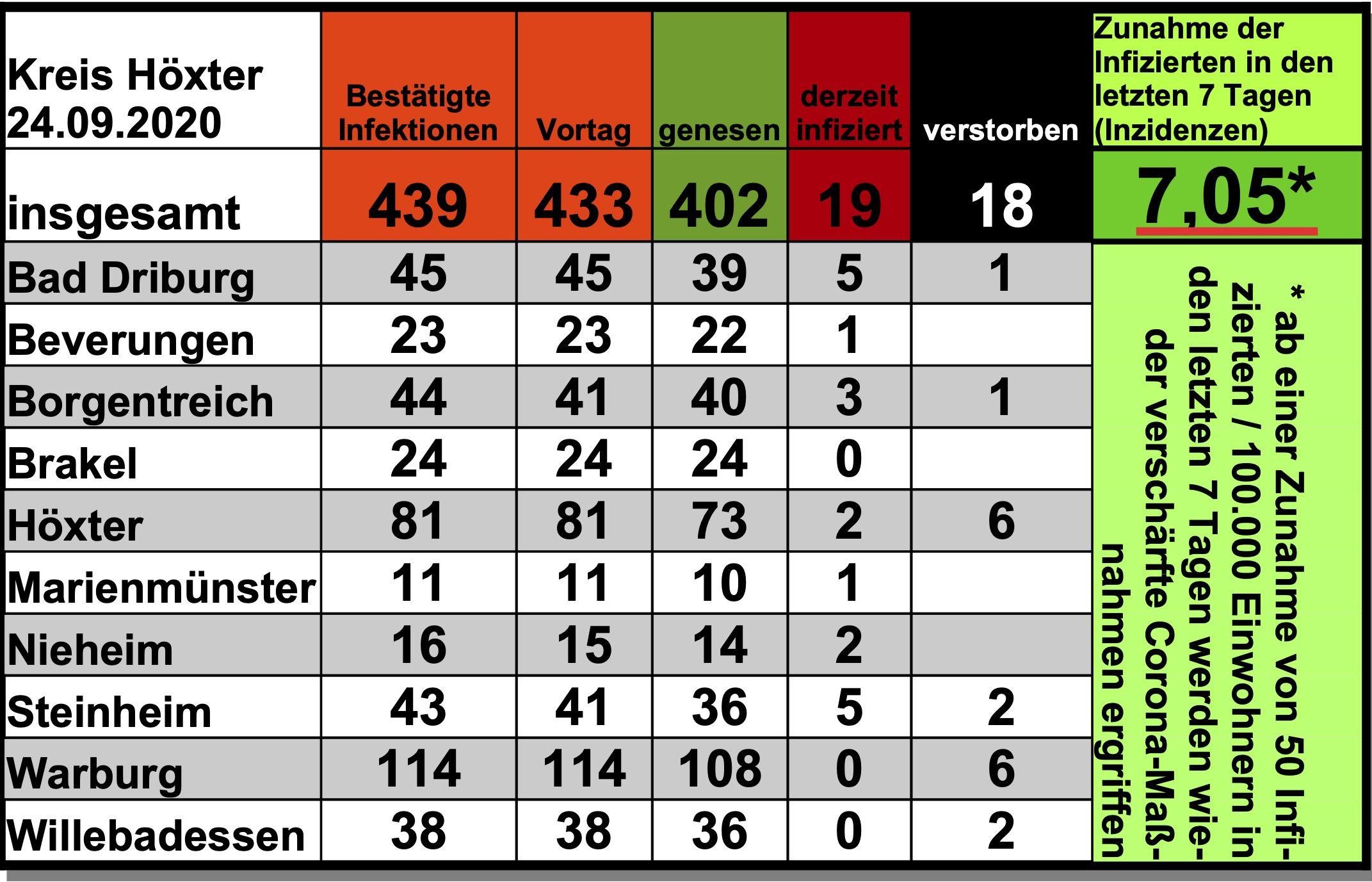 Update 24 September 6 Weitere Nachgewiesene Infektionen Im Kreis Hoxter Bad Driburg Kreis Hoxter Kreis