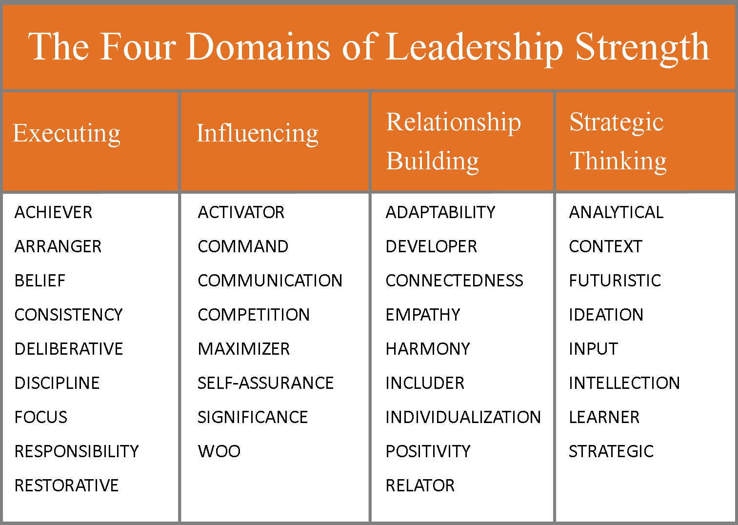 ideas about leadership strengths leadership the four s of leadership strength