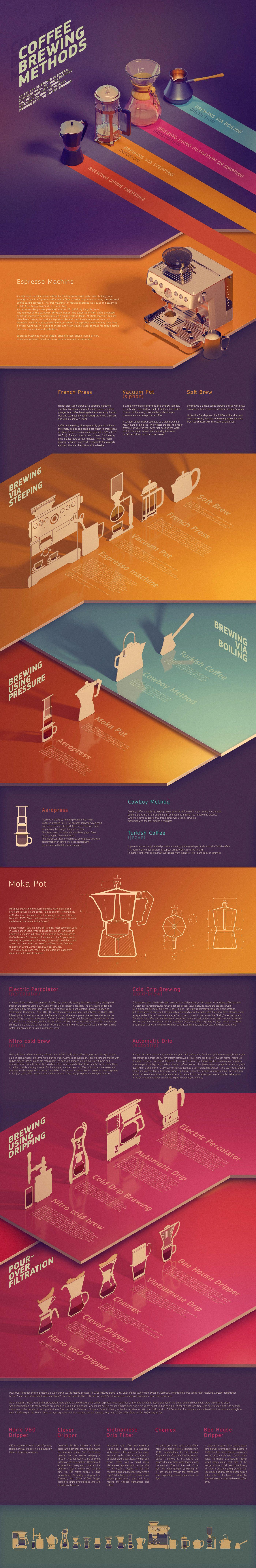 Coffee Brewing Methods On Behance Coffee Brewing Methods Coffee