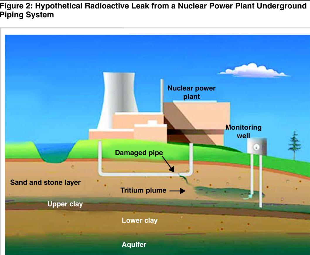 GAO-US NRC Tritium Pipe Groundwater Contamination diagram