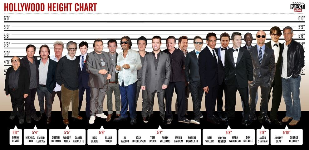 Every Male Celebrity Is Actually Really Really Short Actors Height Hollywood Celebrities