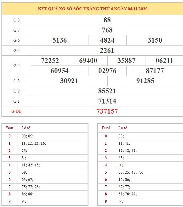 Bảng kết quả XSST hôm nay thứ 4 trong lần mở thưởng gần đây nhất