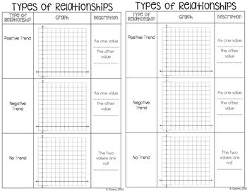 Scatter Plots And Line Of Best Fit Interactive Notebook Scatter
