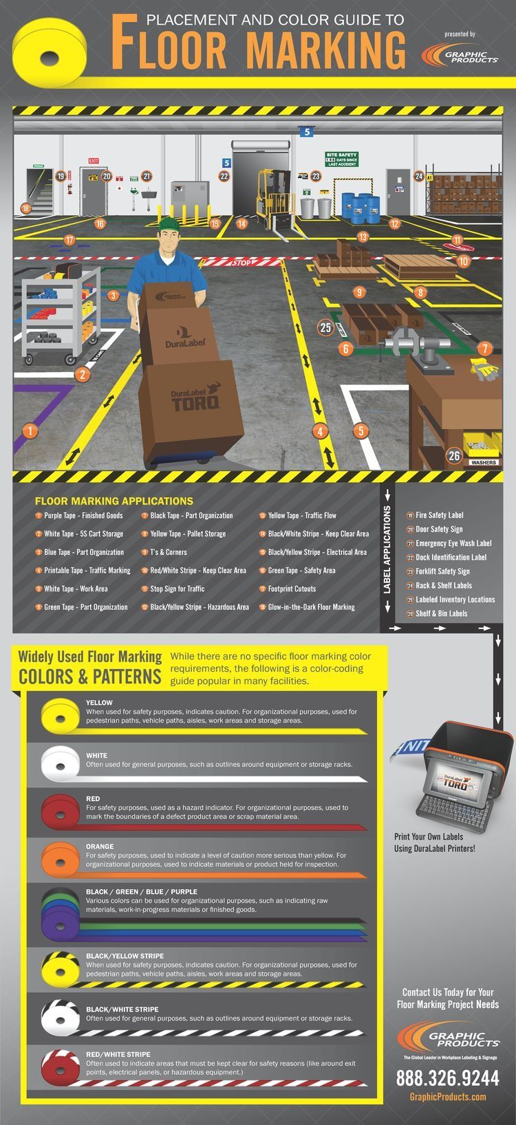 Quality and Safety Visual management, Industrial