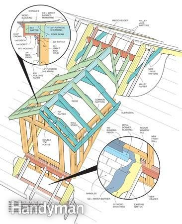 How To Frame A Gabled Dormer Dormers Roof Truss Design Roof Construction