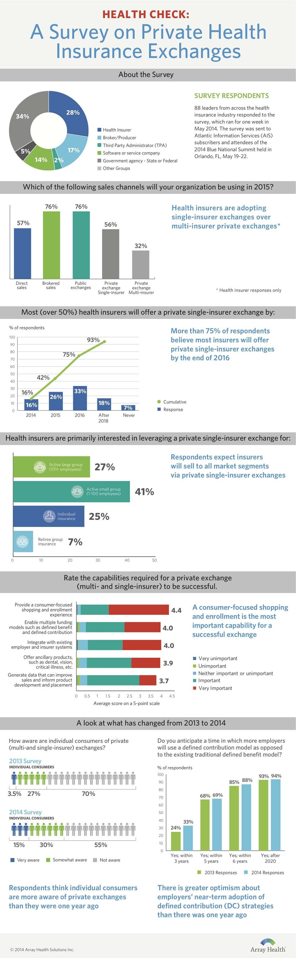 Infographic: Insurers respond to rise of private exchanges ...
