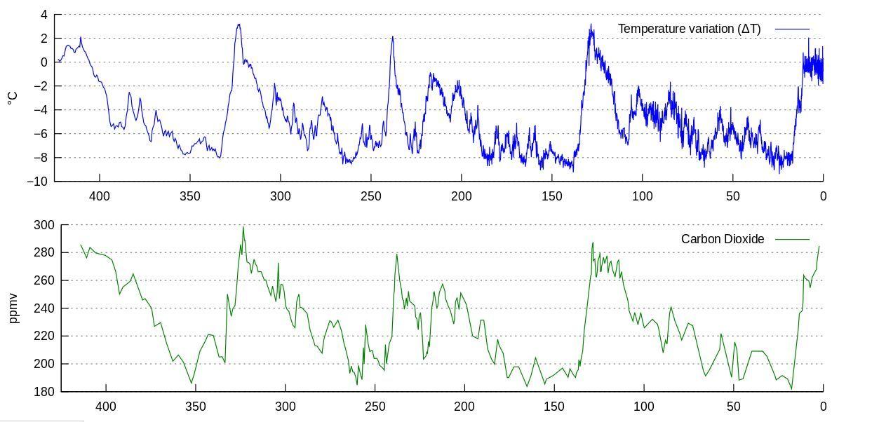 Vostok ice core graph