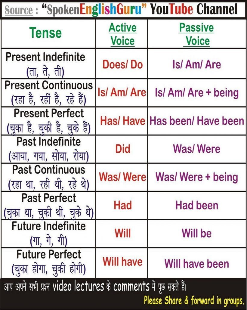 All english charts spoken guru tense chart active passive voice also grammar rules formula with examples rh pinterest