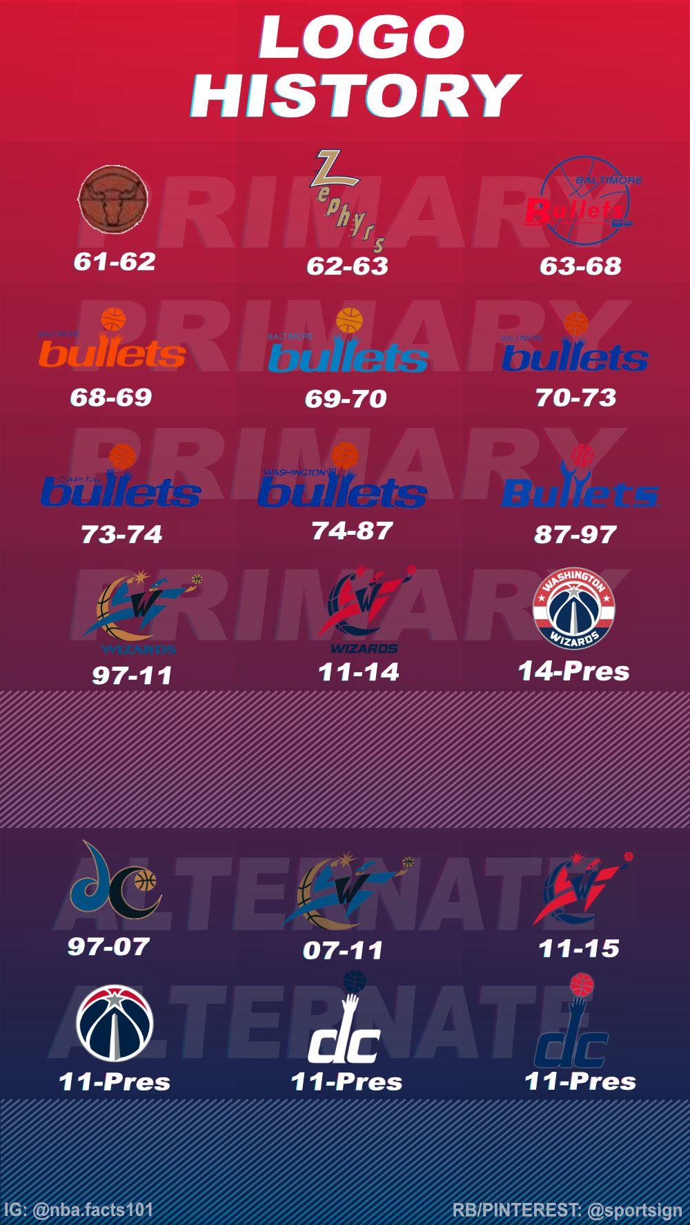 History of the NBA Basketball Team Washington Wizards Logo