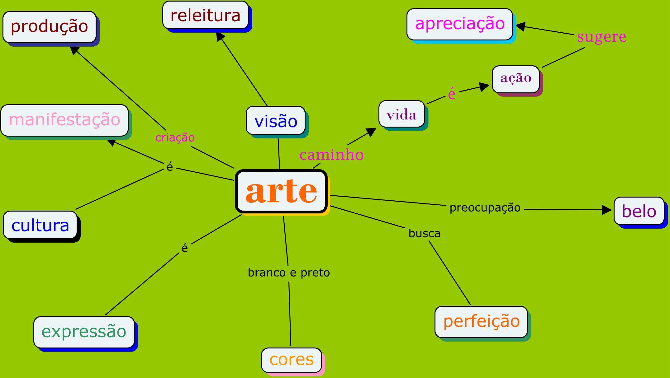 Mapa Mental Arte Contemporanea Pesquisa Google Com Imagens