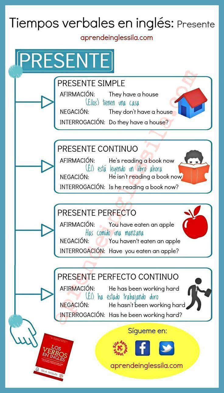 Tiempos Verbales en inglés cuadroresumen + infografía en