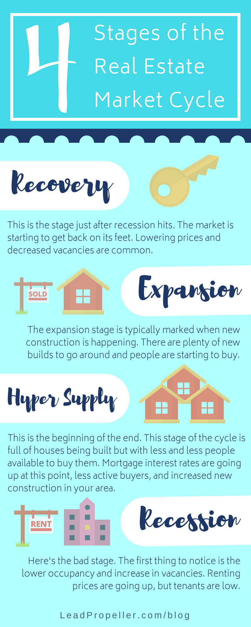 Knowing The Real Estate Market Cycle Leadpropeller Blog Real Estate Marketing Marketing Real Estate Staging