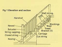Image Result For Parts Of A Staircase Names Stairs Parts Of