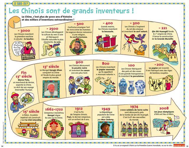 Les Chantiers De Fred Histoire Cycle 3 Histoire Cm1 Chronologie Histoire