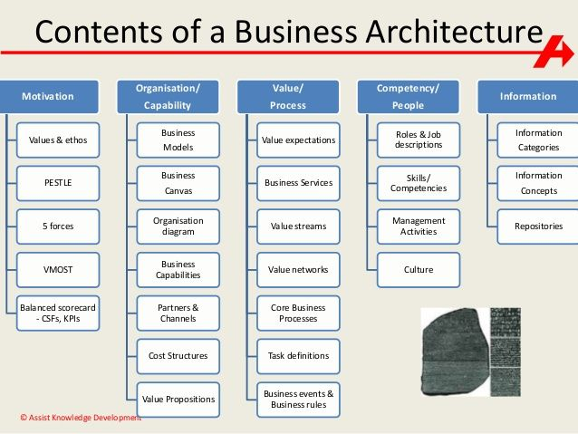 Image result for business architecture capability maps example