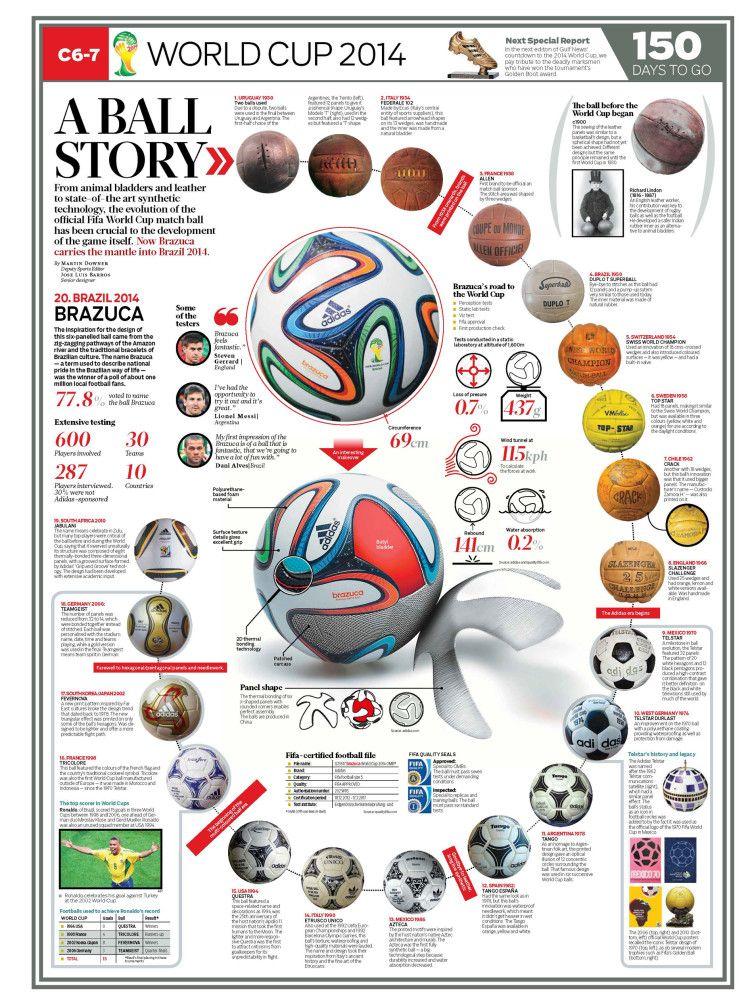 This Is Visual Journalism 51 Visualoop World Cup Soccer Ball World Football