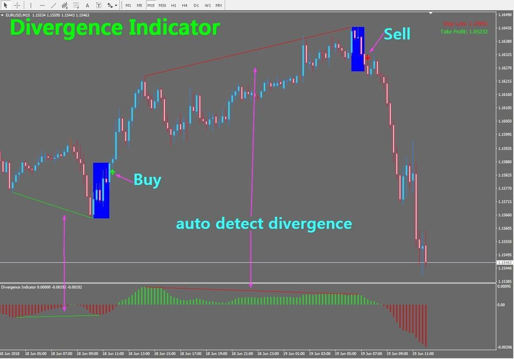 Details About R086 Divergence Indicator Metatrader 4 Windows