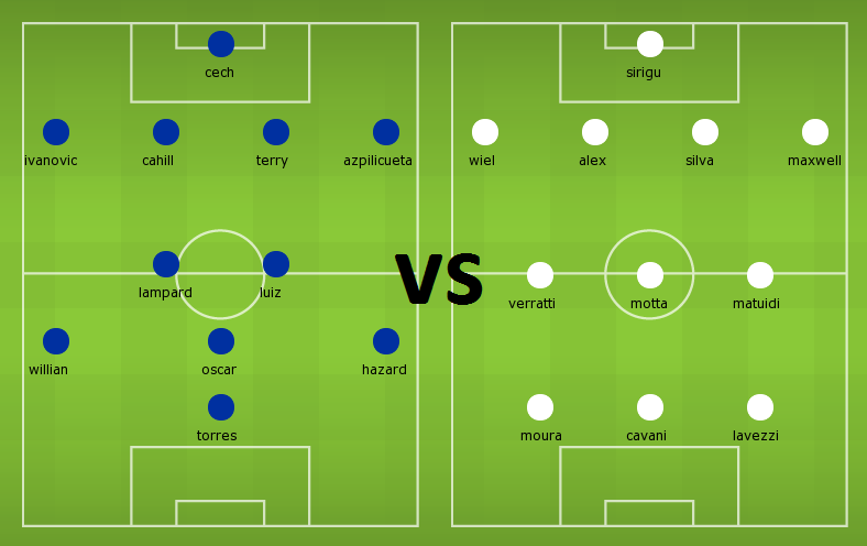 Pssible Line Ups Cheslea Vs Psg Psg Who Will Win Football
