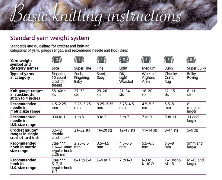 Knitting Yarn Weights Chart : The standard yarn weight system handy chart love of