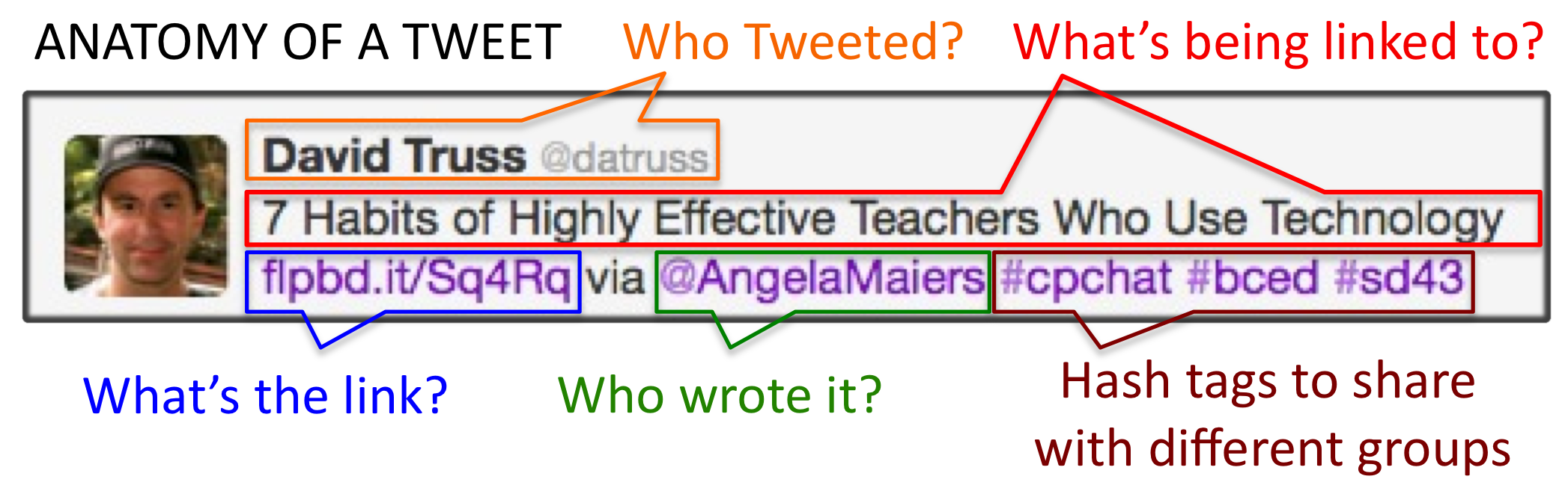 Twitter EDU - a great one-stop-all-you-need-to-know guide to Twitter via pairadimes.davidtruss.com