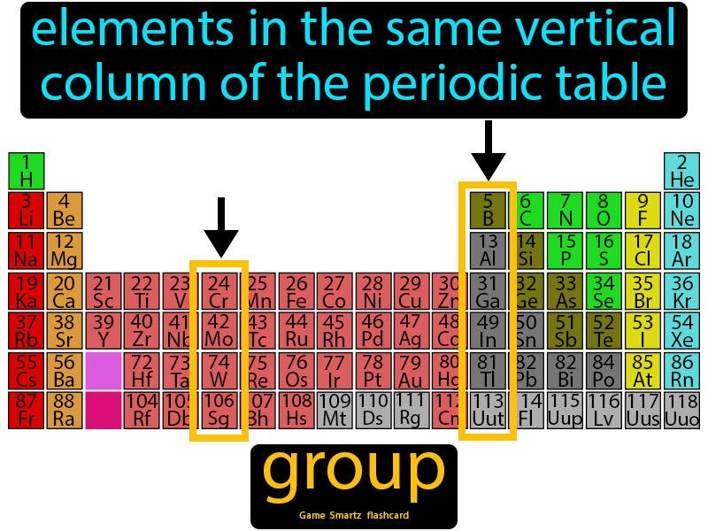 Group Easy Science Periodic Table Group Definition Easy Science