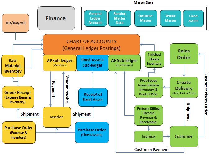A brief introduction to SAP's Financial Accounting module ...