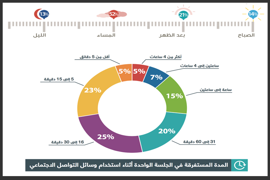 عادات استخدام مواقع التواصل الاجتماعي في العالم اعلام اجتماعي سوشيال ميديا معلومة تسويق Social Media Pr Ncg Marketing Social Media Pie Chart Chart